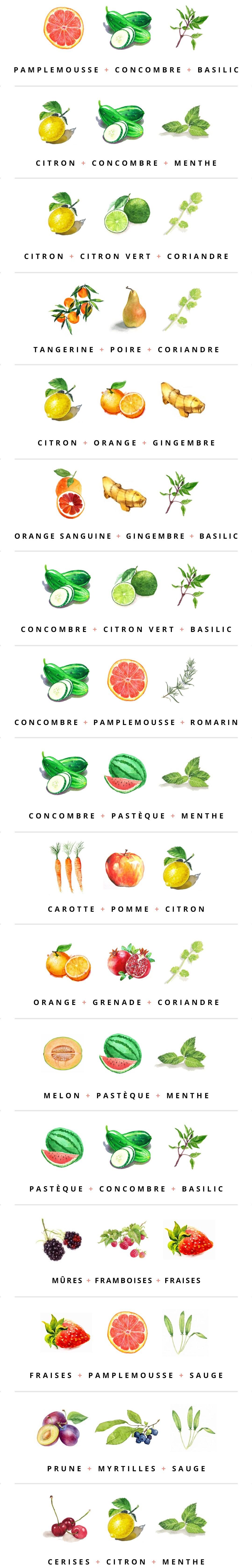 Ingrédients pour réaliser des eaux aromatisées